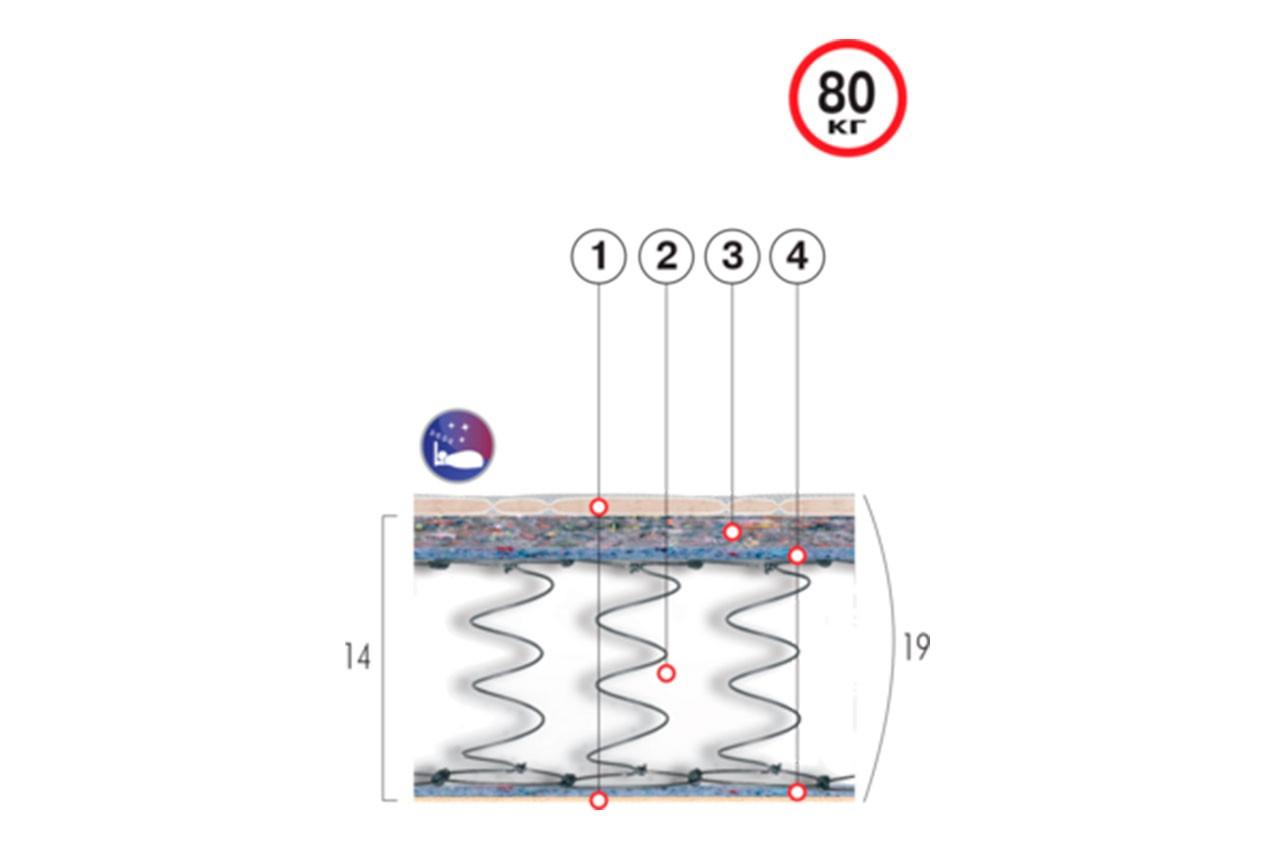 Ортопедический матрас Хит-1 от ТМ Велам в интернет-магазине